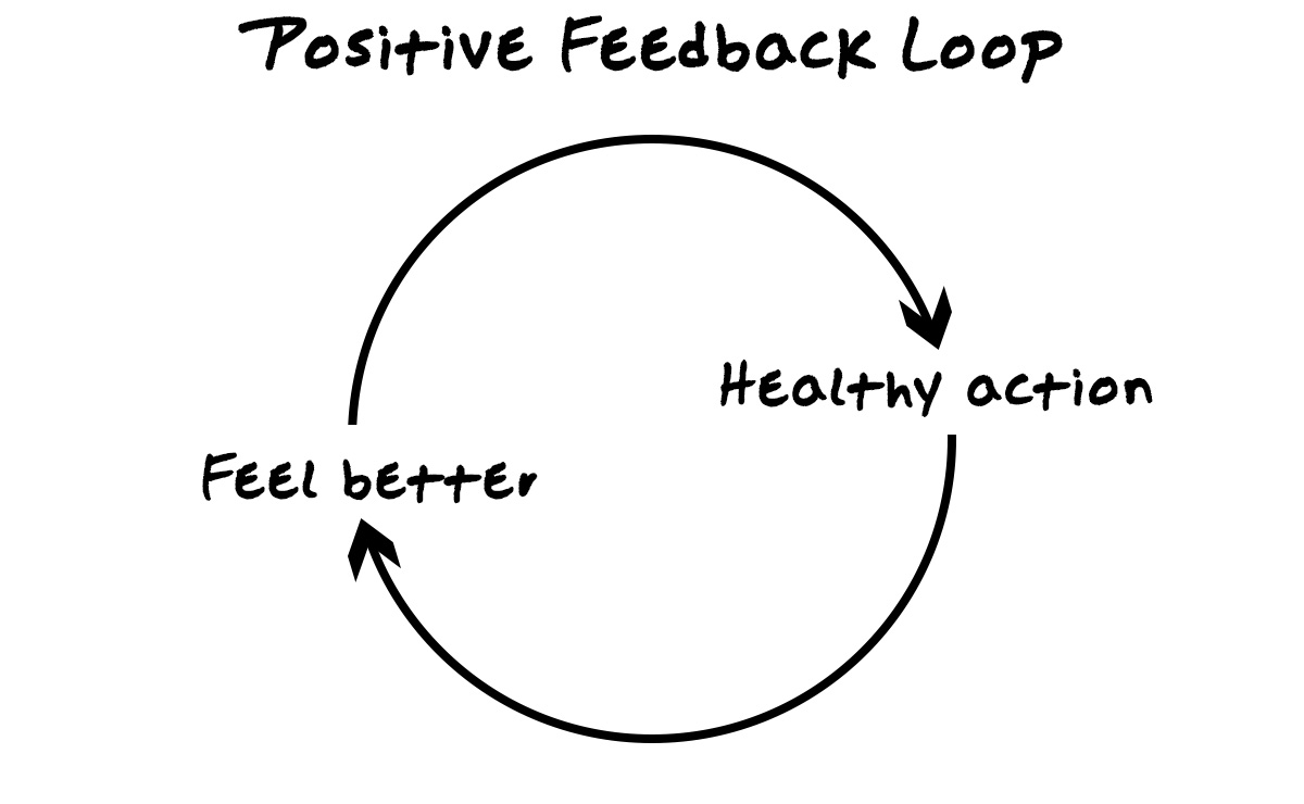 A simple positive feedback loop diagram